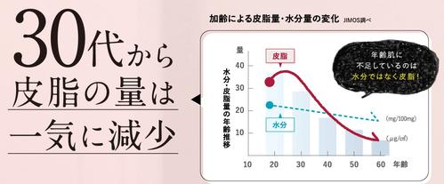 30代からの皮脂量水分量の変化